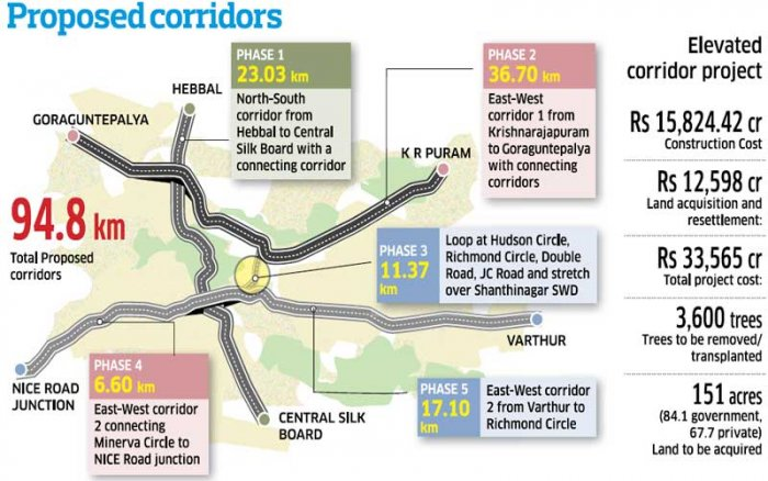 Phase 1 of the Corridor goes from the Baptist Hospital to Central Silk Board at a cost of Rs 5060.71 crore.