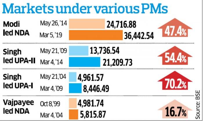 Markets under PMs