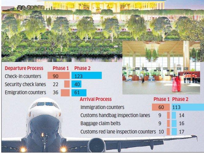 KIA's garden-themed Terminal-2 massive in size