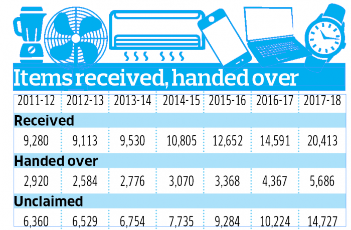 Of the total, as many as 5,686 articles were handed over to the original owners. (DH Graphic/Gangadhar RA)
