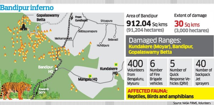 Shockingly, the department failing to learn from its past mistake has yet again continued with the same resulting in the worst ever fire mishap in its history reducing close to 3,000 hectares of forests to ashes.