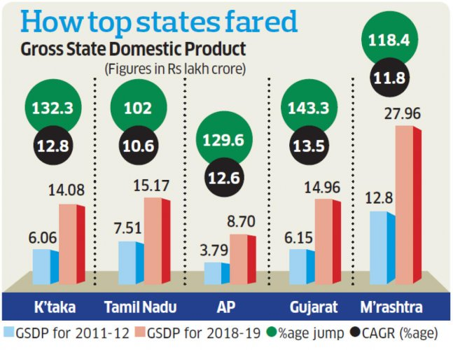 How states fared