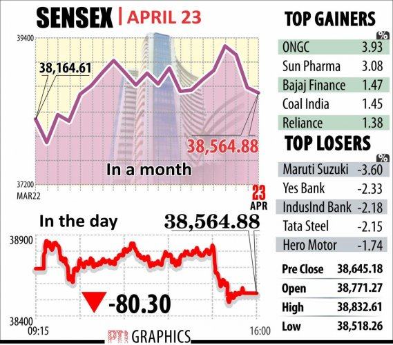 Markets in 'wait and watch' mode during polls | Deccan Herald