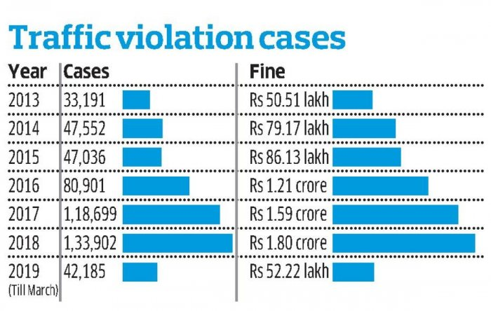 Rise in traffic violation cases over the years.