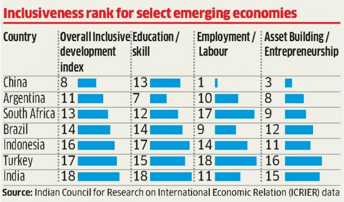 ICRIER data on inclusiveness shows India in a poor light
