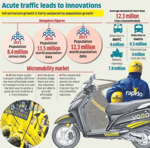 Micromobility: A mode to combat traffic woes