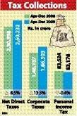Direct tax mop-up rises 8.5 per cent