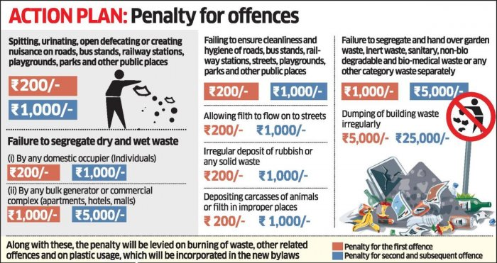Tech to keep track of trash collection | Deccan Herald