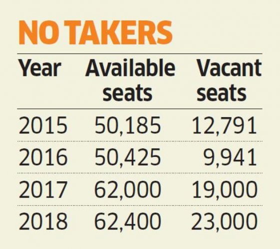 CET: Only 10K of 60K BE aspirants show up | Deccan Herald