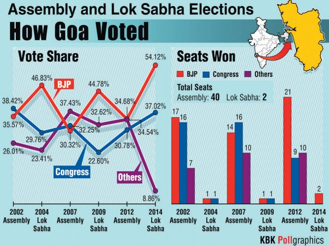 Goa parties set to switch gears as election day approaches