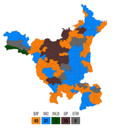 Haryana Assembly elections' result
