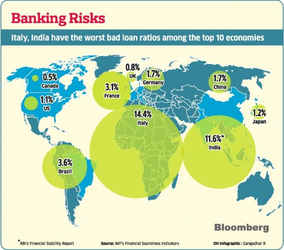 Italy, India have the worst bad loan ratios among the top 10 economies