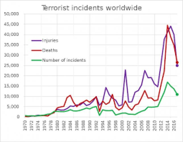 Representative Image of Global Terrorism Index. (Photo by Wikipedia)