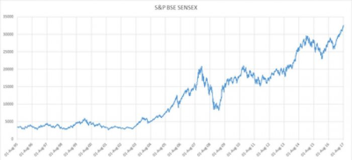 Benchmark Sensex. (Photo by Wikipedia).