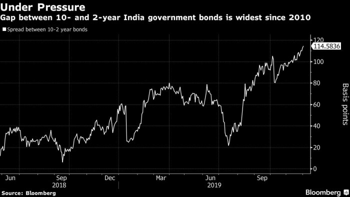 Gap between 10 and 2 year India government bonds is widest since 2010. (Bloomberg Photo)