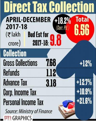 Govt's gross direct tax kitty up 13.5%