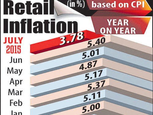 Rate cut calls rise as inflation dips to 3.78% in July