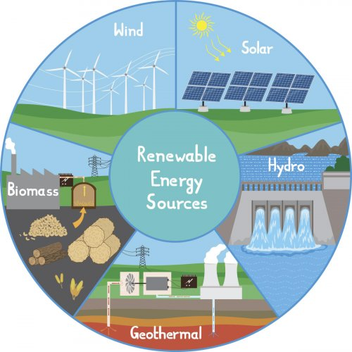 Impacts of renewable energy projects
