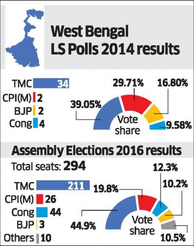 West Bengal Lok Sabha and Assembly poll results. DH Graphics