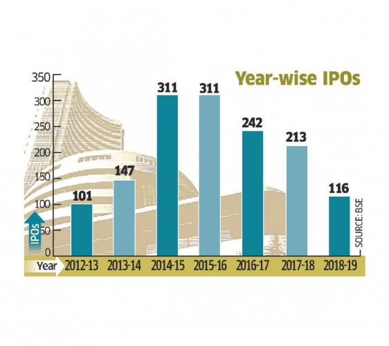 During the year, the IPOs saw an annual decline of 45.5%, highest ever since 2001-02, when the new IPOs had declined by a whopping 79.6%, an analysis of data available with BSE reveals.