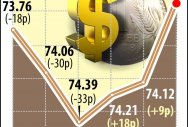 Rupee zooms 55 paise; big gains for Sensex