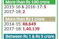 I-T stats: 2 have annual income of 100 cr+