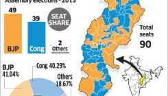 For Congress, Chhattisgarh could go Karnataka way