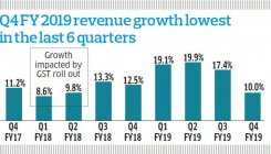 Low consumption hits India Inc earnings in Q4