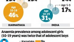Karnataka's adolescents have Vit B12 deficiency: Survey